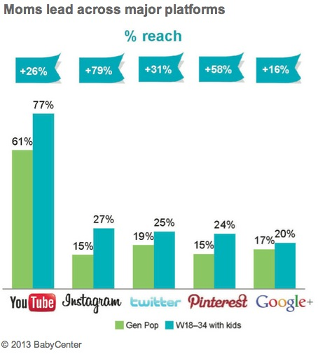 moms-social-platforms-babycenter-2013