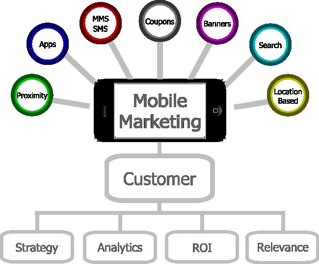 mobile-marketing4