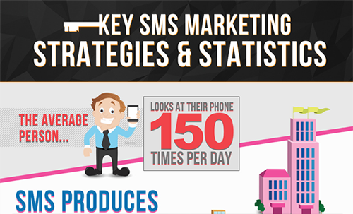 SMS Marketing Statistics 2013