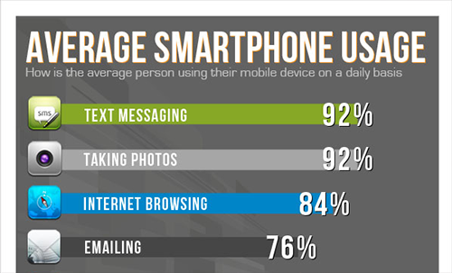 Average Smartphone Usage