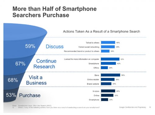 google-research-shows-how-people-use-smartphones-to-help-them-buy-stuff_2