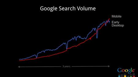 google-search-volume-mobile-seo